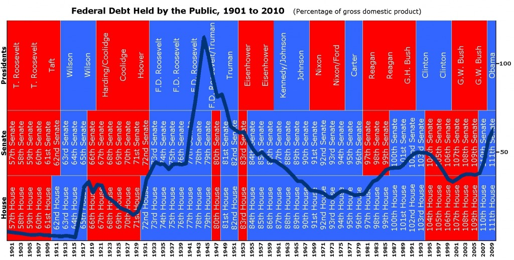 Federal_Debt_1901-2010
